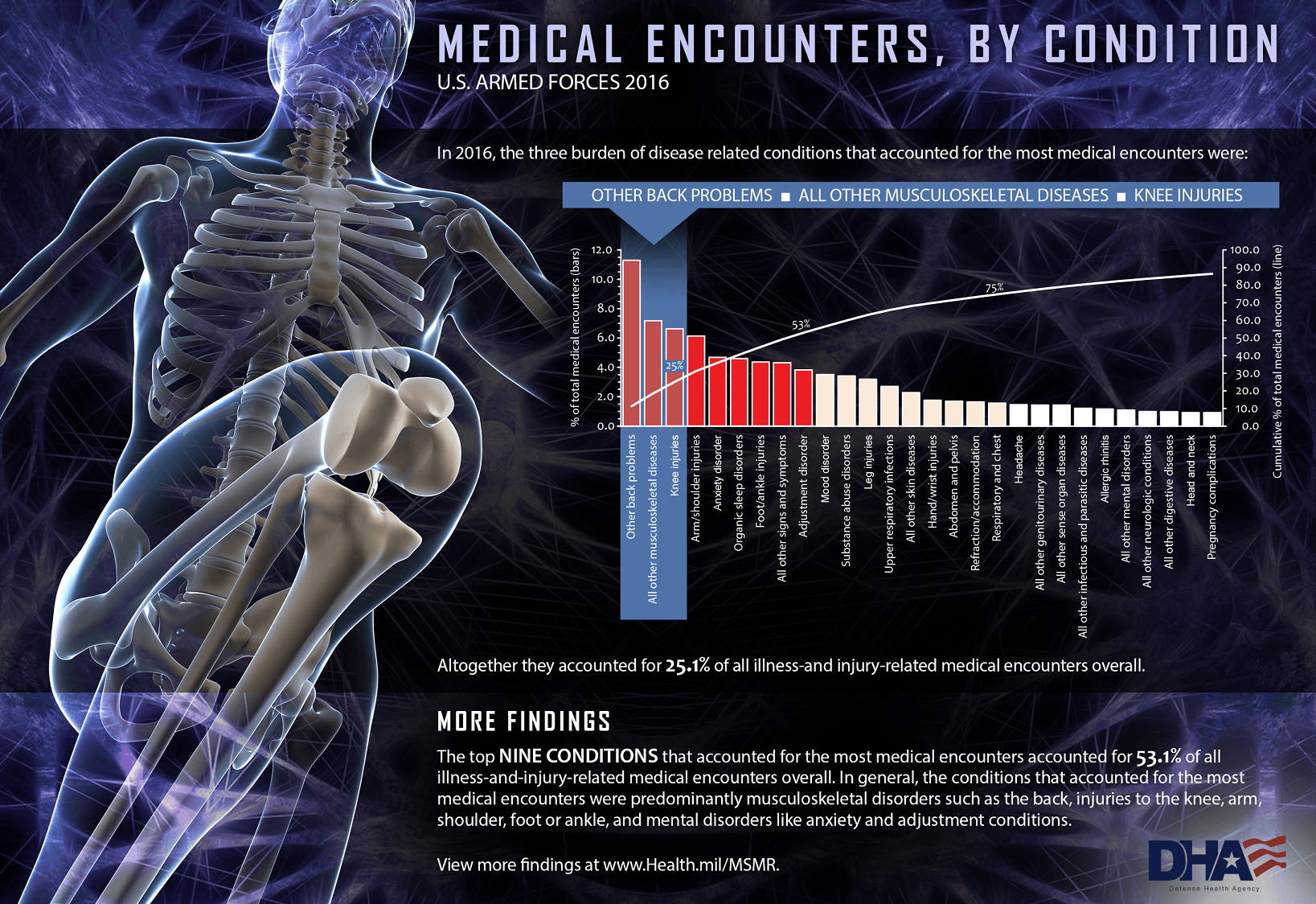 This infographic documents the three burden of disease related conditions that accounted for the most medical encounters among the active component of the U.S. Armed Forces in 2016. LONG FORM: In 2016, the three burden of disease related conditions accounted for the most medical encounters were: •	Other back problems •	All other musculoskeletal diseases •	Knee injuries Altogether they accounted for 25.1% of all illness-and injury-related medical encounters overall. More Findings The top nine conditions that accounted for the most medical encounters accounted for 53.1% of all illness-and-injury –related medical encounters overall. In general, the conditions that accounted for the most medical encounters were predominantly musculoskeletal disorders such as the back) injuries to the knee, arm, shoulder, foot or ankle, and mental disorders like anxiety and adjustment conditions. View more findings at www.Health.mil/MSMR    Graphic details This graphic displays the musculoskeletal of a male service member's body to show the bones of the back and knees.