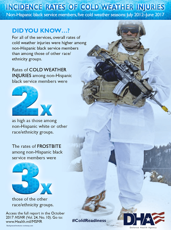 Did you know for all of the services, overall rates of cold weather injuries were higher among non-Hispanic black service members than among those of other race/ethnicity groups? • Rates of cold weather injuries among non-Hispanic black service members were two-times as high as those among non-Hispanic white or other race/ethnicity groups.  • The rates of frostbite among non-Hispanic black service members were three-times those of the other race/ethnicity groups. Access the full report in the October 2017 MSMR (Vol. 24, No. 10). Go to www.Health.mil/MSMR  #ColdReadiness Image of non-Hispanic black service member in the snow displays.