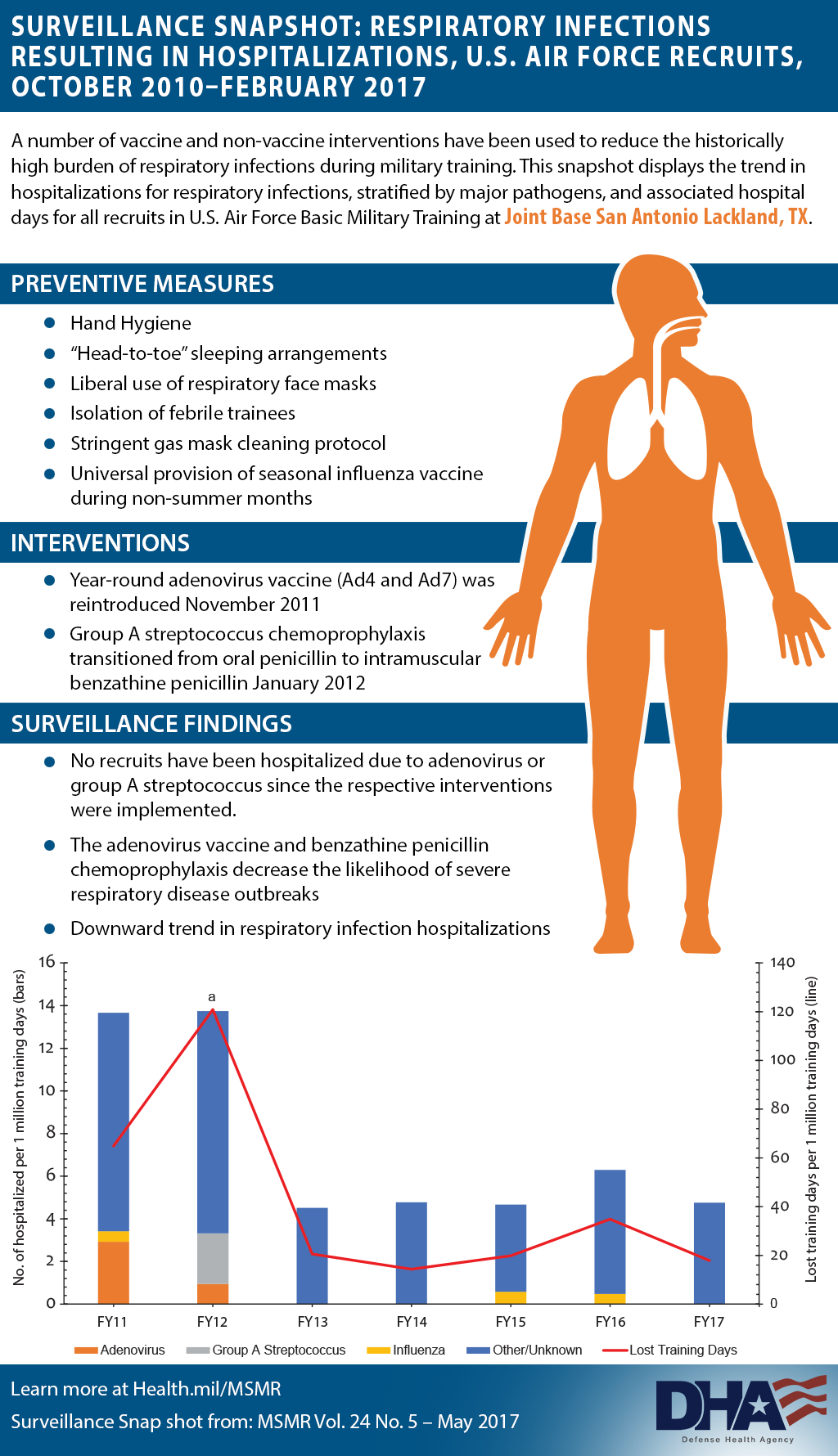 "A number of vaccine and non-vaccine interventions have been used to reduce the historically high burden of respiratory infections during military training. This snapshot displays the trend in hospitalizations for respiratory infections, stratified by major pathogens, and associated hospital days for all recruits in U.S. Air Force Basic Military Training at Joint Base San Antonio Lackland, TX. Preventive measures: •	Hand Hygiene •	""Head-to-toe"" sleeping arrangements •	Liberal use of respiratory face masks •	Isolation of febrile trainees •	Stringent gas mask cleaning protocol •	Universal provision of seasonal influenza vaccine during non-summer months Interventions: •	Year-round adenovirus vaccine (Ad4 and Ad7) was reintroduced November 2011 •	Group A streptococcus chemoprophylaxis transitioned from oral penicillin to intramuscular benzathine penicillin January 2012 Surveillance Findings: •	No recruits have been hospitalized due to adenovirus or group A streptococcus since the respective interventions were implemented. •	The adenovirus vaccine and benzathine penicillin chemoprophylaxis decrease the likelihood of severe respiratory disease outbreaks •	Downward trend in respiratory infection hospitalizations Bar graph shows the number of hospitalized for respiratory infection  per 1 million training days as well as lost training days per 1 million training days (line graph) from October 2010 to February 2017. Color coding on chart: •	Orange for Adenovirus •	Gray is for Group A streptococcus •	Yellow is for Influenza •	Blue is for Other/ Unknown •	Red is for Lost Training Days Learn more at Health.mil/MSMR where you can find the surveillance snap shot from MSMR Vol. 24 No. 4 – May 2017. In background of infographic can see human body highlight the respiratory system."