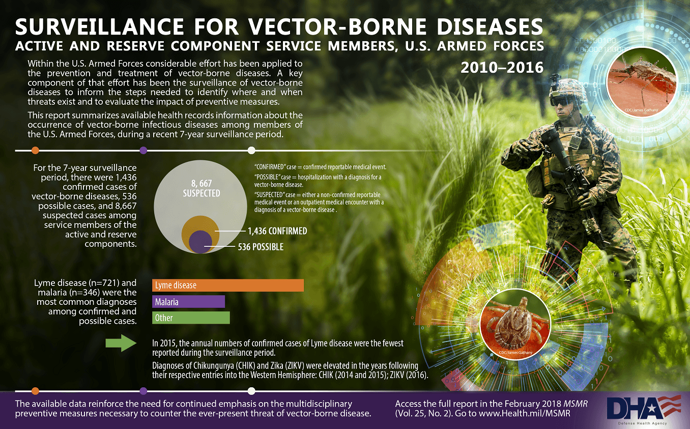 "Within the U.S. Armed Forces considerable effort has been applied to the prevention and treatment of vector-borne diseases. A key component of that effort has been the surveillance of vector-borne diseases to inform the steps needed to identify where and when threats exist and to evaluate the impact of preventive measures. This report summarizes available health records information about the occurrence of vector-borne infectious diseases among members of the U.S. Armed Forces, during a recent 7-year surveillance period. For the 7-surveillance period, there were 1,436 confirmed cases of vector-borne diseases, 536 possible cases, and 8,667 suspected cases among service members of the active and reserve components. • ""Confirmed"" case = confirmed reportable medical event. • ""Possible"" case = hospitalization with a diagnosis for a vector-borne disease. • ""Suspected"" case = either a non-confirmed reportable medical event or an outpatient medical encounter with a diagnosis of a vector-borne disease. Lyme disease (n=721) and malaria (n=346) were the most common diagnoses among confirmed and possible cases. • In 2015, the annual numbers of confirmed case of Lyme disease were the fewest reported during the surveillance period. • Diagnoses of Chikungunya (CHIK) and Zika (ZIKV) were elevated in the years following their respective entries into the Western Hemisphere: CHIK (2014 and 2015); ZIKV (2016). The available data reinforce the need for continued emphasis on the multidisciplinary preventive measures necessary to counter the ever-present threat of vector-borne disease. Access the full report in the February 2018 MSMR (Vol. 25, No. 2). Go to www.Health.mil/MSMR  Background graphic shows service member in the field and insects which spread vector borne diseases."