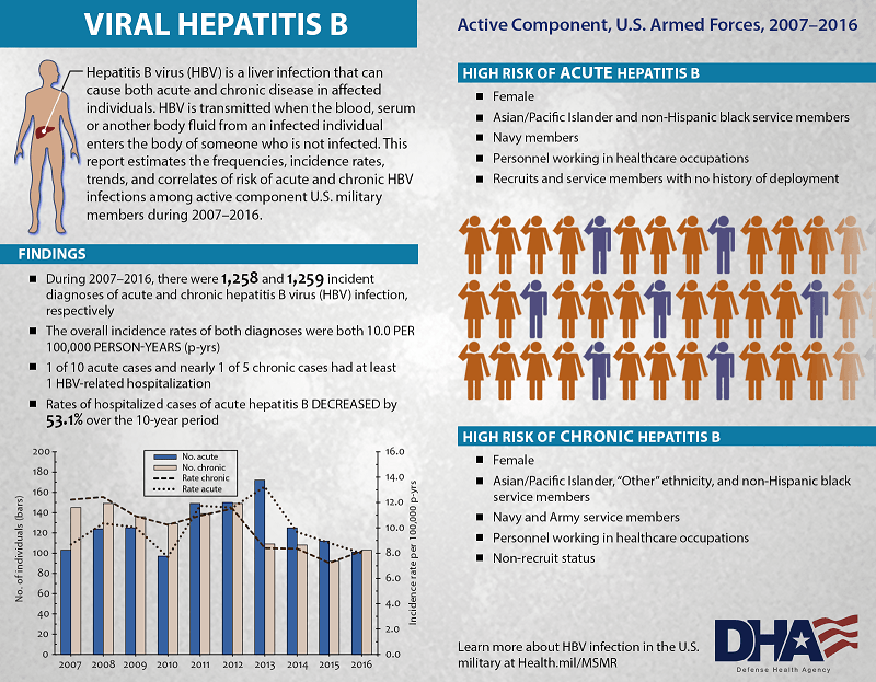 "Hepatitis B virus (HBV) is a liver infection that can cause both acute and chronic disease in affected individuals. HBV is transmitted when the blood, serum or another body fluid from an infected individual enters the body of someone who is not infected. This report estimates the frequencies, incidence rates, trends, and correlates of risk of acute and chronic HBV infections among active component U.S. military members during 2007- 2016. Findings: During 2007 – 2016, there were 1,258 and 1,259 incident diagnoses of acute and chronic hepatitis B virus (HBV) infection, respectively. The overall incidence rates of both diagnoses were both 10.0 per 100,000 person-years (p-yrs.). 1 of 10 acute cases and nearly 1 of 5 chronic cases had at least 1 HBV-related hospitalization. The rates of hospitalized cases of acute hepatitis B decreased by 53.1% over the 10-year period. The graph shows the number of individuals diagnosed as bar graphs and incidence rates per 100,000 p-yrs. as line graphs. Key chart includes: blue for number of acute hepatitis B individuals, beige for number of chronic hepatitis B individuals, dash lines as rate of chronic hepatitis B incidence rates, and dotted line to show the acute hepatitis B incidence rates. High risk of acute hepatitis B:  •	Female •	Asian/Pacific Islander and non-Hispanic black service members •	Navy members •	Personnel working in healthcare occupations •	Recruits and service members with no history of deployment High risk of chronic hepatitis B: •	Female •	Asian/Pacific Islander, ""Other"" ethnicity, and non-Hispanic black service members •	Navy and Army service members •	Personnel working in healthcare occupations •	Non-recruit status Learn more about HBV infection in the U.S. military at Health.mil/MSMR Image of small male figure displays on the infographic and his liver is highlighted. Also pictured are male and female stick figures to depicting military members."