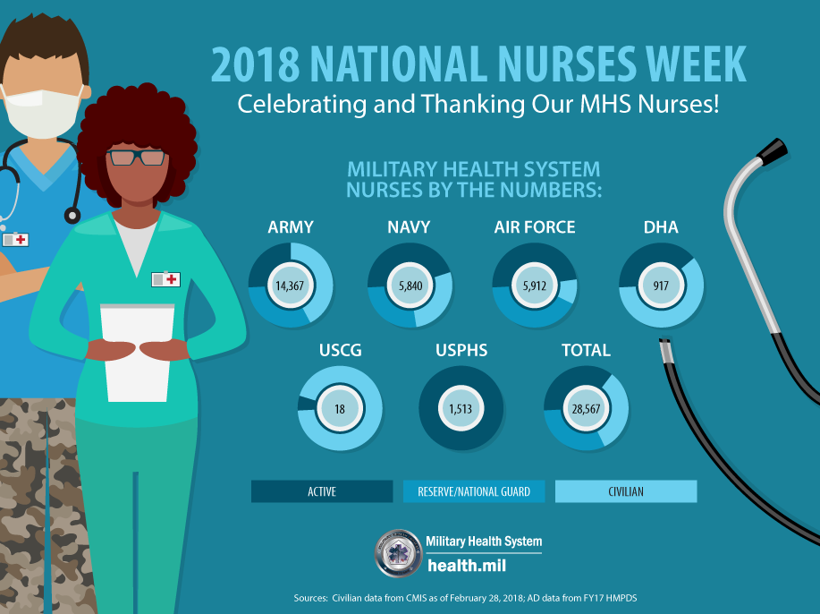 An infographic looking at Military Health System nurses by the numbers, in recognition of 2018 National Nurses Week.