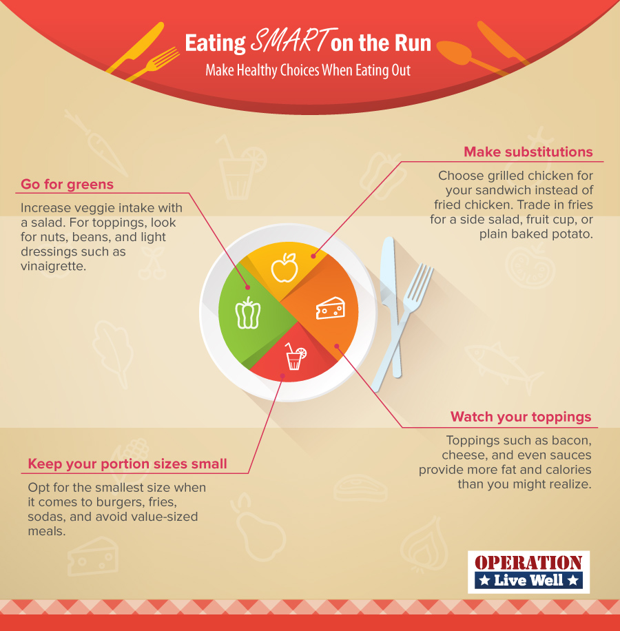 infographic for eating smart when eating out