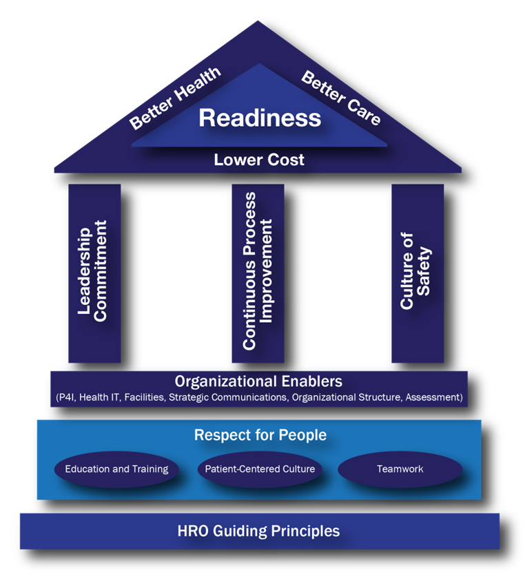 A graphic shows how the HRO Guiding Principles support the MHS Quadruple Aim.
